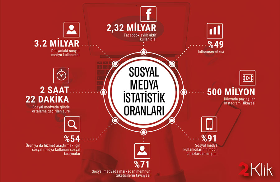 2020 yılı pazarlama stratejiniz için sosyal medya kullanım istatistikleri