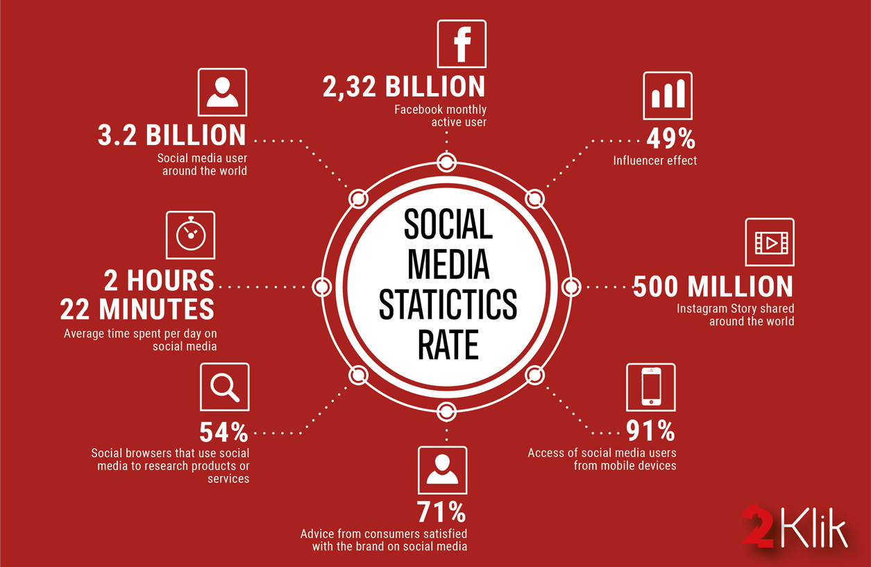 Social media usage statistics for your 2020 marketing strategy